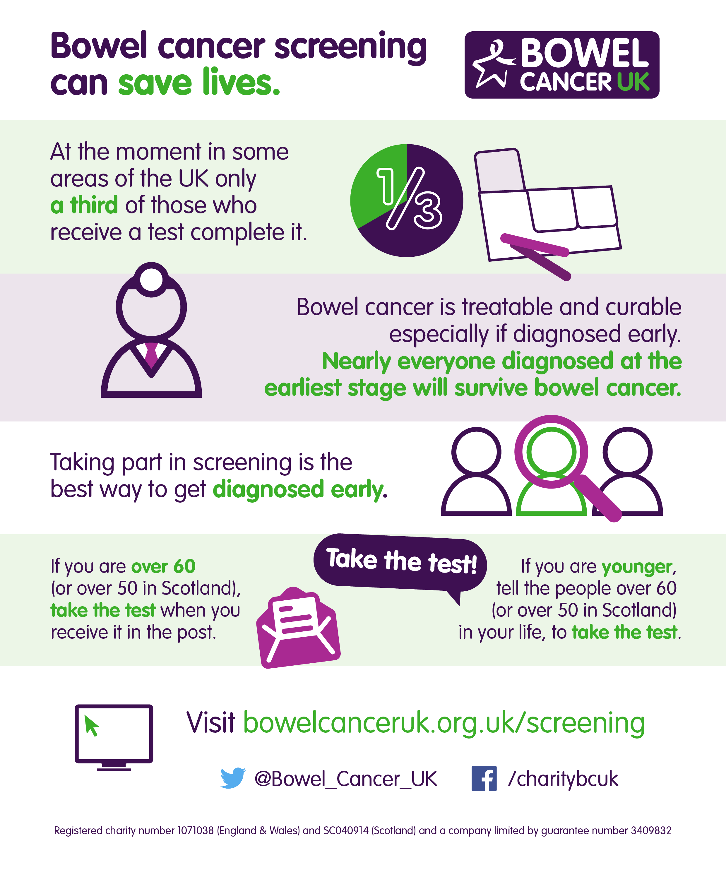 Bowel Cancer Awareness Month Scully S Blogspot